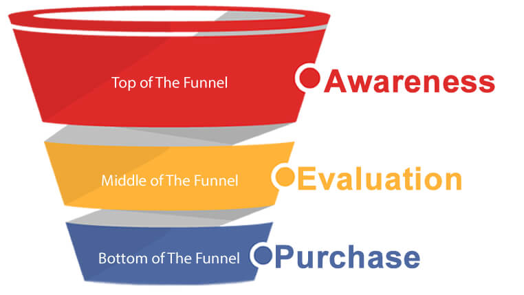 Bagan Sales Funnel