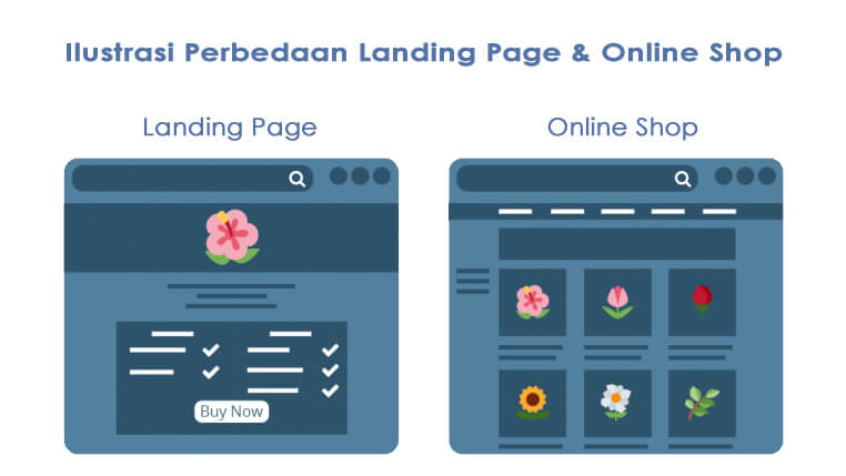 landing page vs online shop